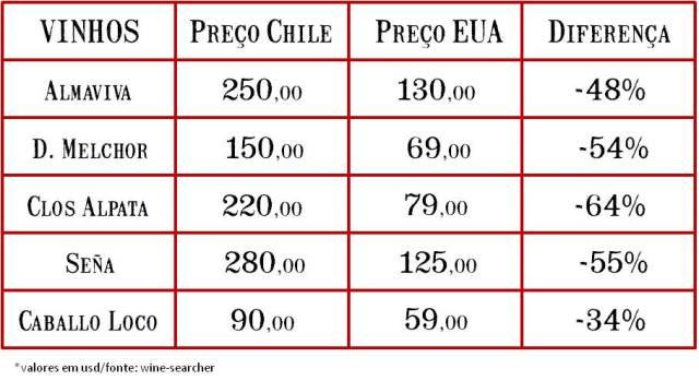 tabela-preco-vinhos-chilenos-famosos